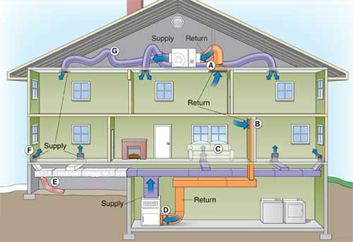 What Is Hvac A Little Design Help