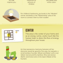 Feng Shui Fundamentals:  Infographic