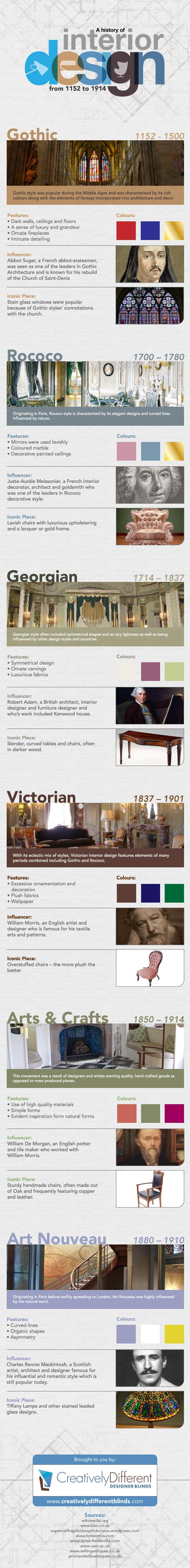 interior design history